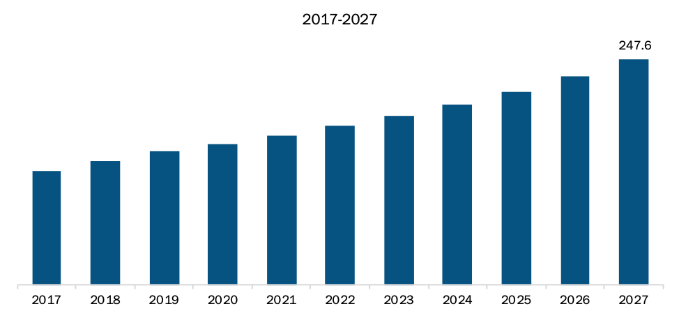 Rest of APAC Tunnel Sensor Market Revenue and Forecast to 2027 (US$ Million)