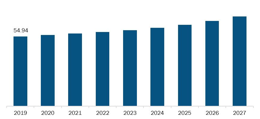 Europe Portable Oxygen Concentrators Market Revenue and Forecast to 2027 (US$ Million)