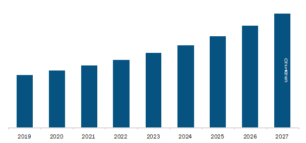 Germany Small Molecule Drug Delivery Market Revenue and Forecast to 2027 (US$ Million)