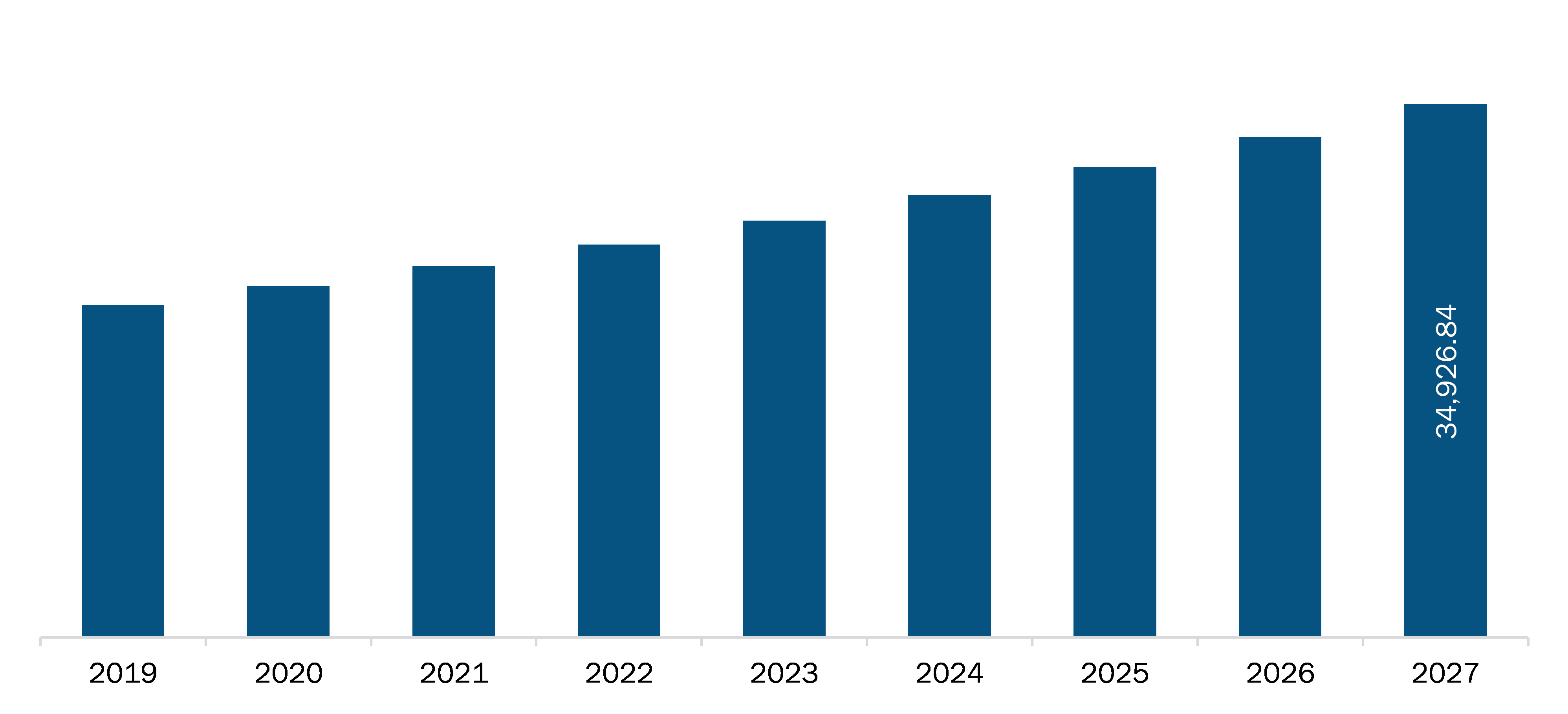 US Animal Health Market Revenue and Forecasts to 2027 (US$ Mn)