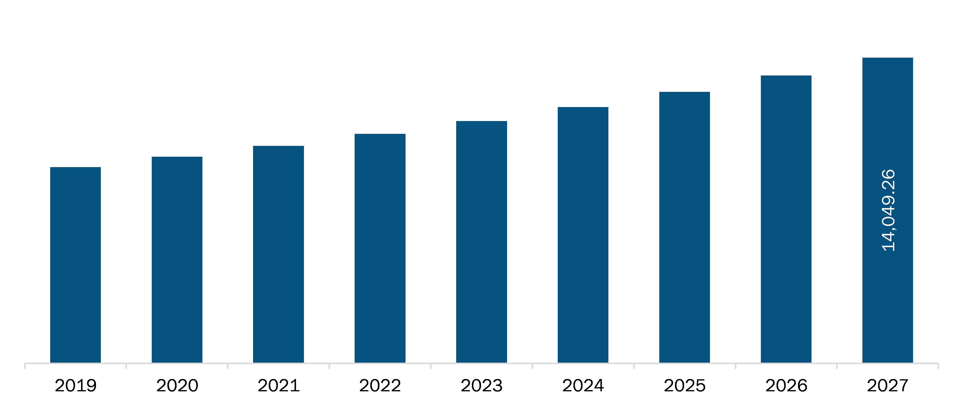 Rest of Europe Animal Health Market Revenue and Forecasts to 2027 (US$ Mn)