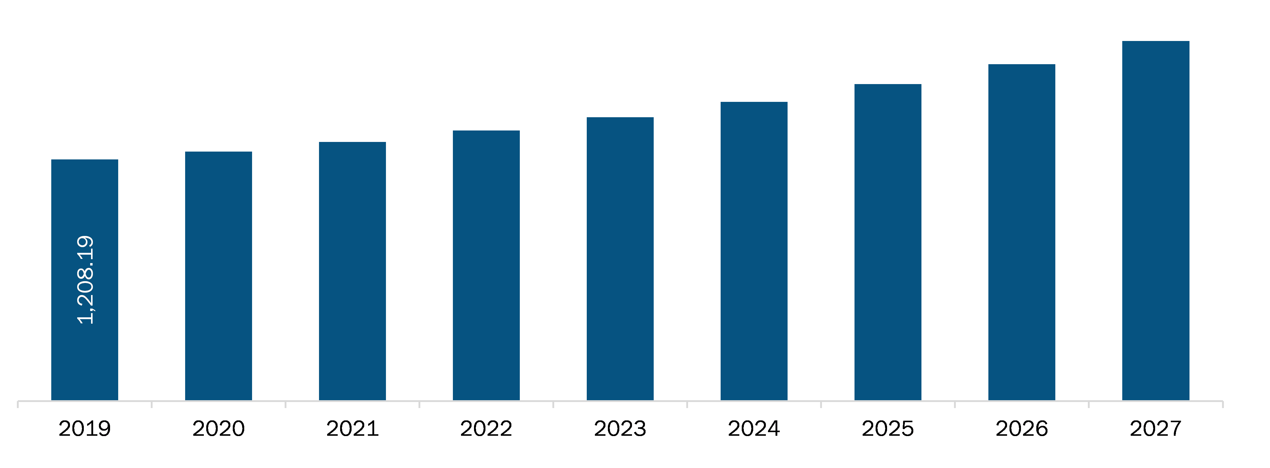 North America Portable and wearable dialysis devices market Revenue and Forecast to 2027 (US$ Million)