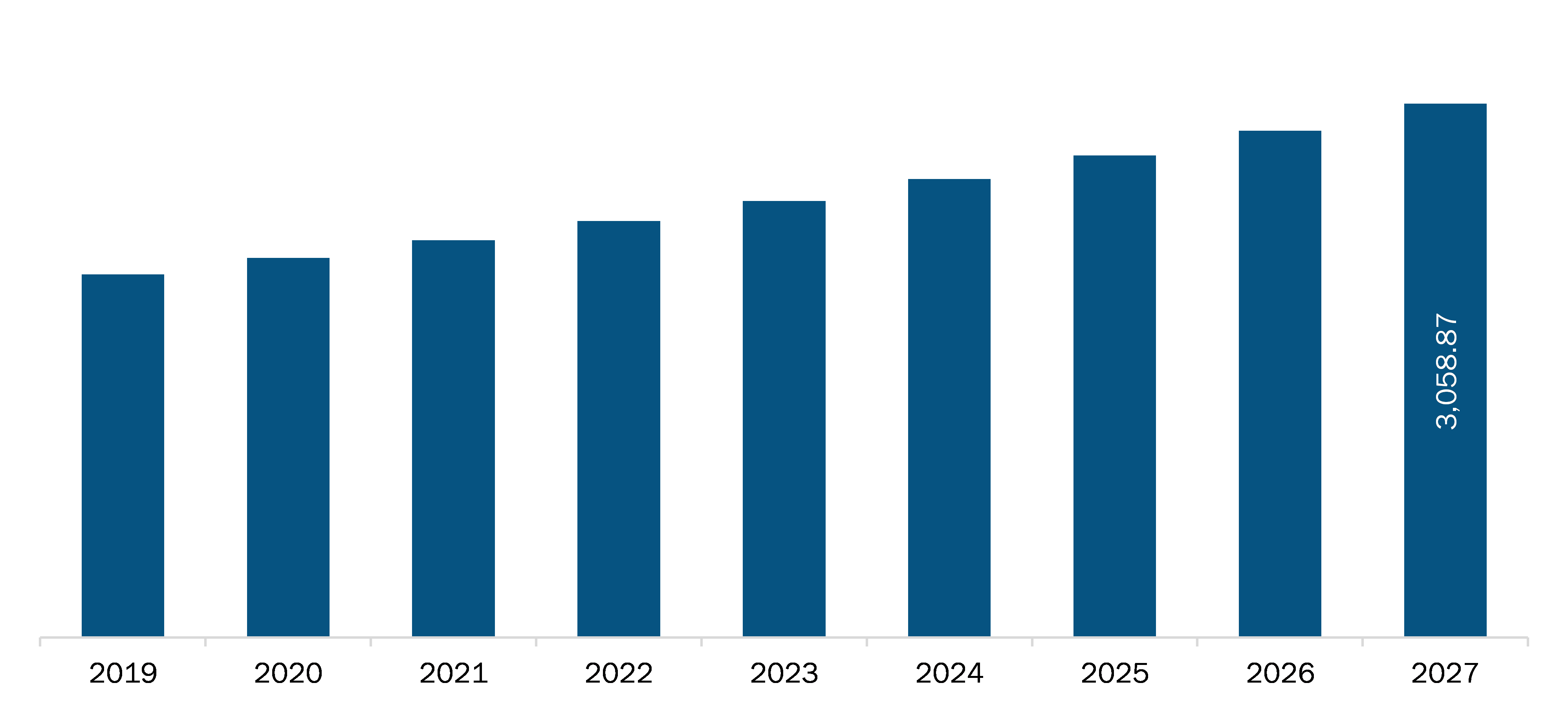Rest of Asia PacificAnimal Health Market Revenue and Forecasts to 2027 (US$ Mn)