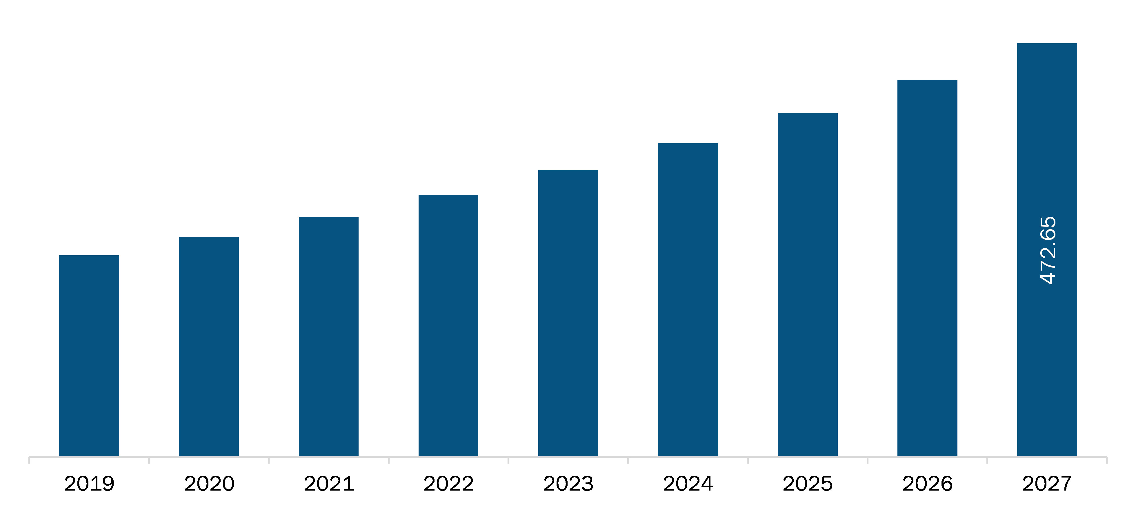 India Chronic Cough Market Revenue and Forecast to 2027 (US$ Million)