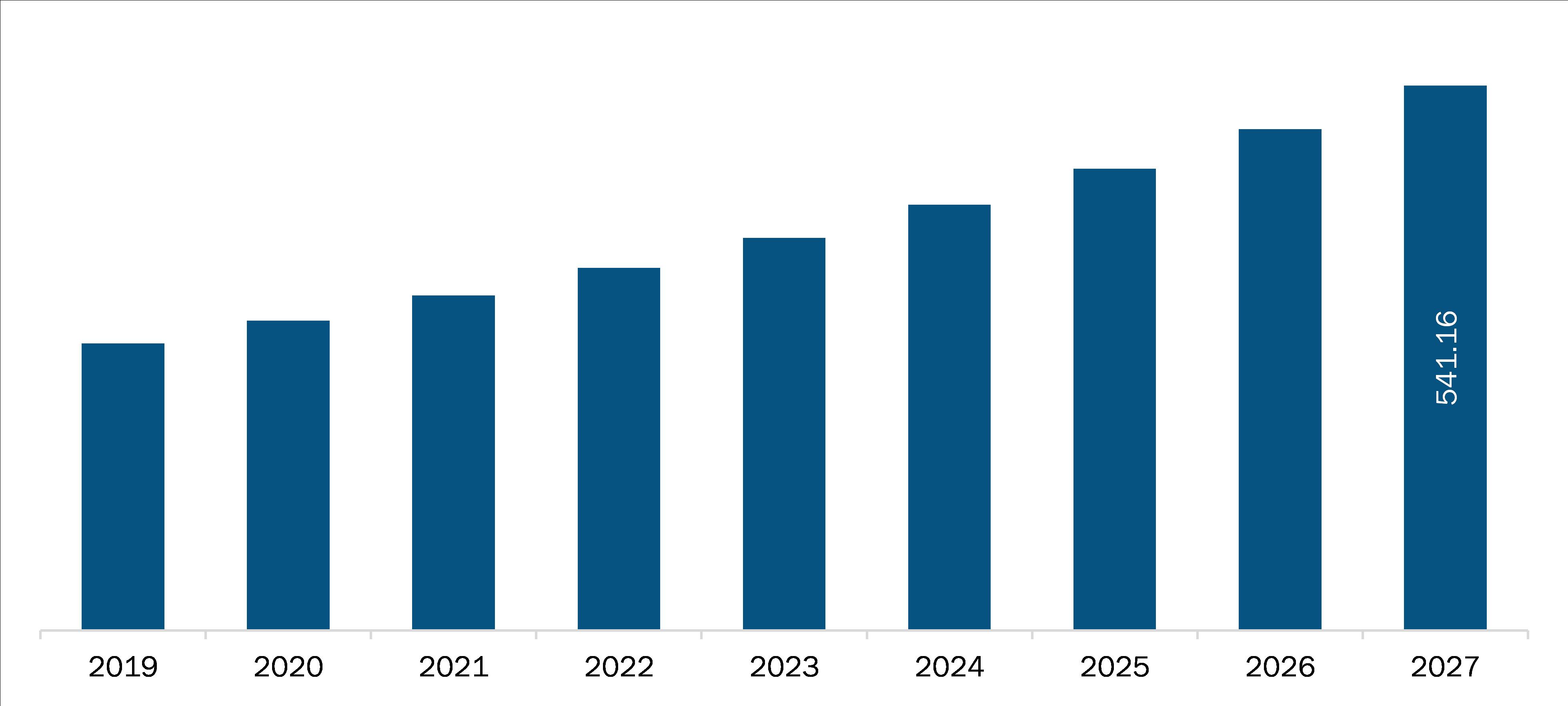 UK Chronic Cough Market Revenue and Forecast to 2027 (US$ Million)