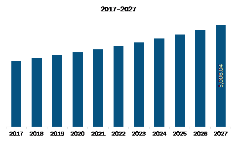 Middle East and Africa Gas Turbine Market