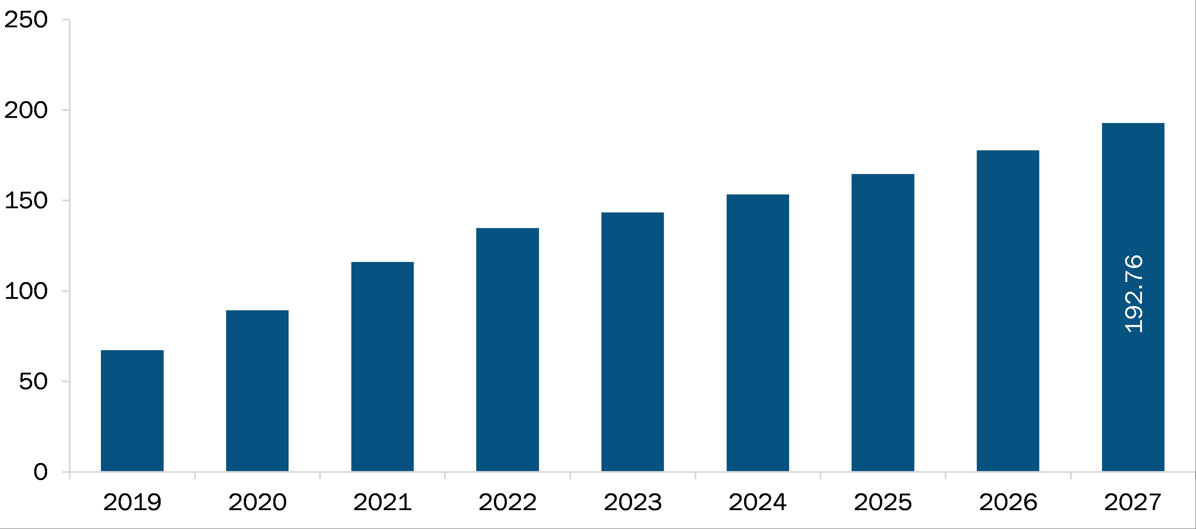 Saudi Arabia Ventilator Market Revenue and Forecasts to 2027 (US$ MN)