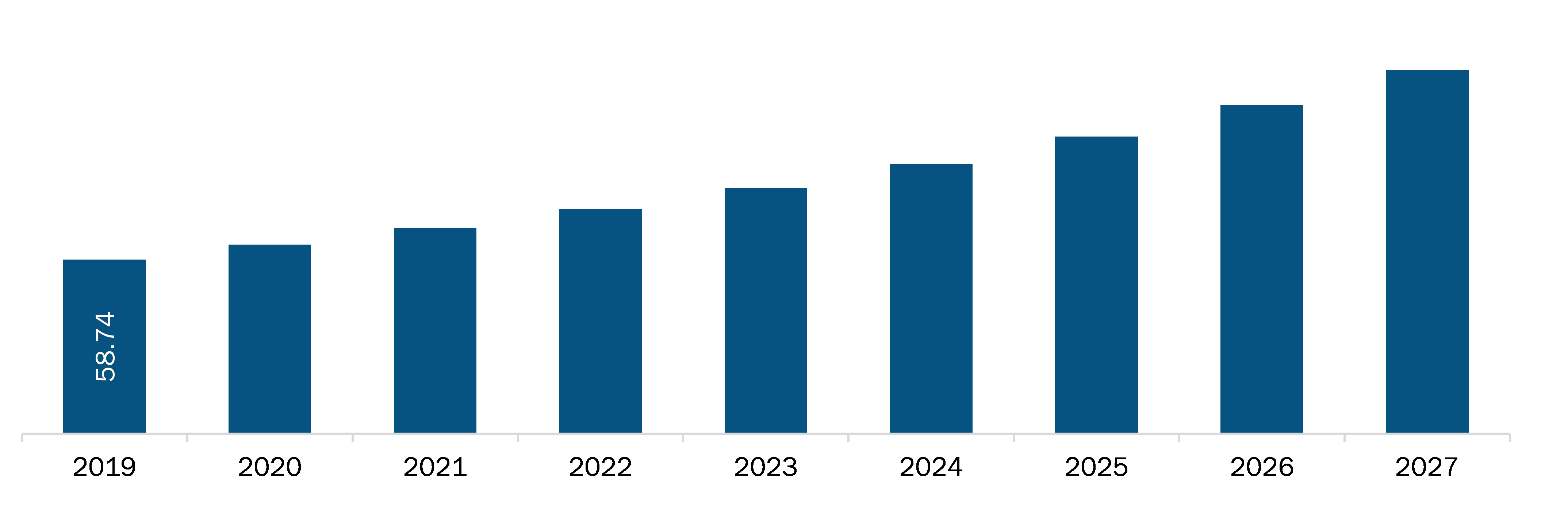 Middle East & Africa Sinus Dilation Market Revenue and Forecast to 2027 (US$ Mn)