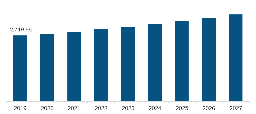 Mexico Gastrointestinal Drugs Market, Revenue and Forecast to 2027 (US$ Mn)