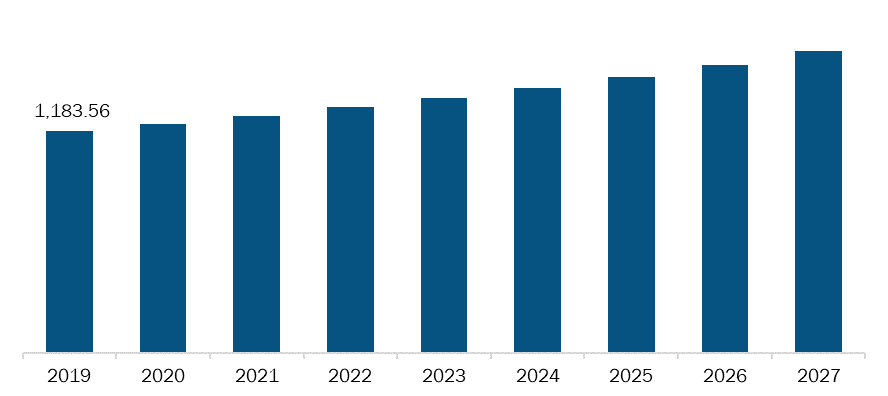 Rest of Asia Pacific Gastrointestinal drugs Market, Revenue and Forecast to 2027 (US$ Mn)