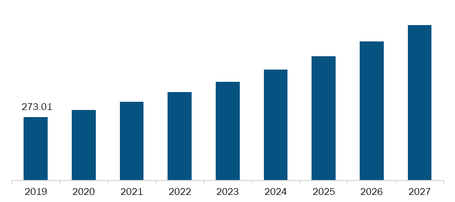 Rest of Middle East & Africa Gastrointestinal drugs Market, Revenue and Forecast to 2027 (US$ Mn)