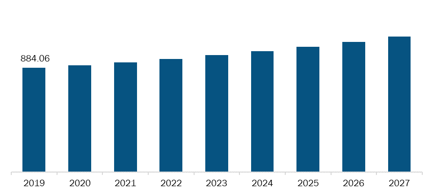 Rest of South and Central America Gastrointestinal drugs Market, Revenue and Forecast to 2027 (US$ Mn)