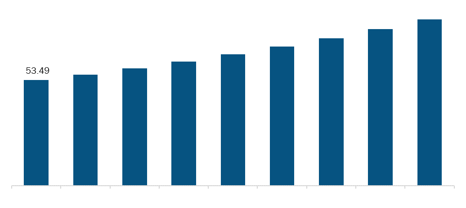 Rest of Middle East & Africa Hospital Gowns Market, Revenue and Forecast to 2027 (US$ Mn)