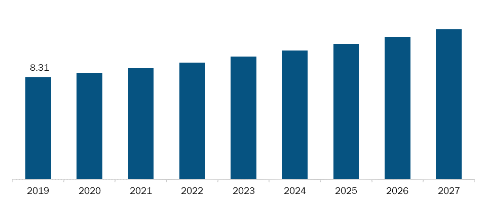 Rest of South & Central America Hospital Gowns Market, Revenue and Forecast to 2027 (US$ Mn)