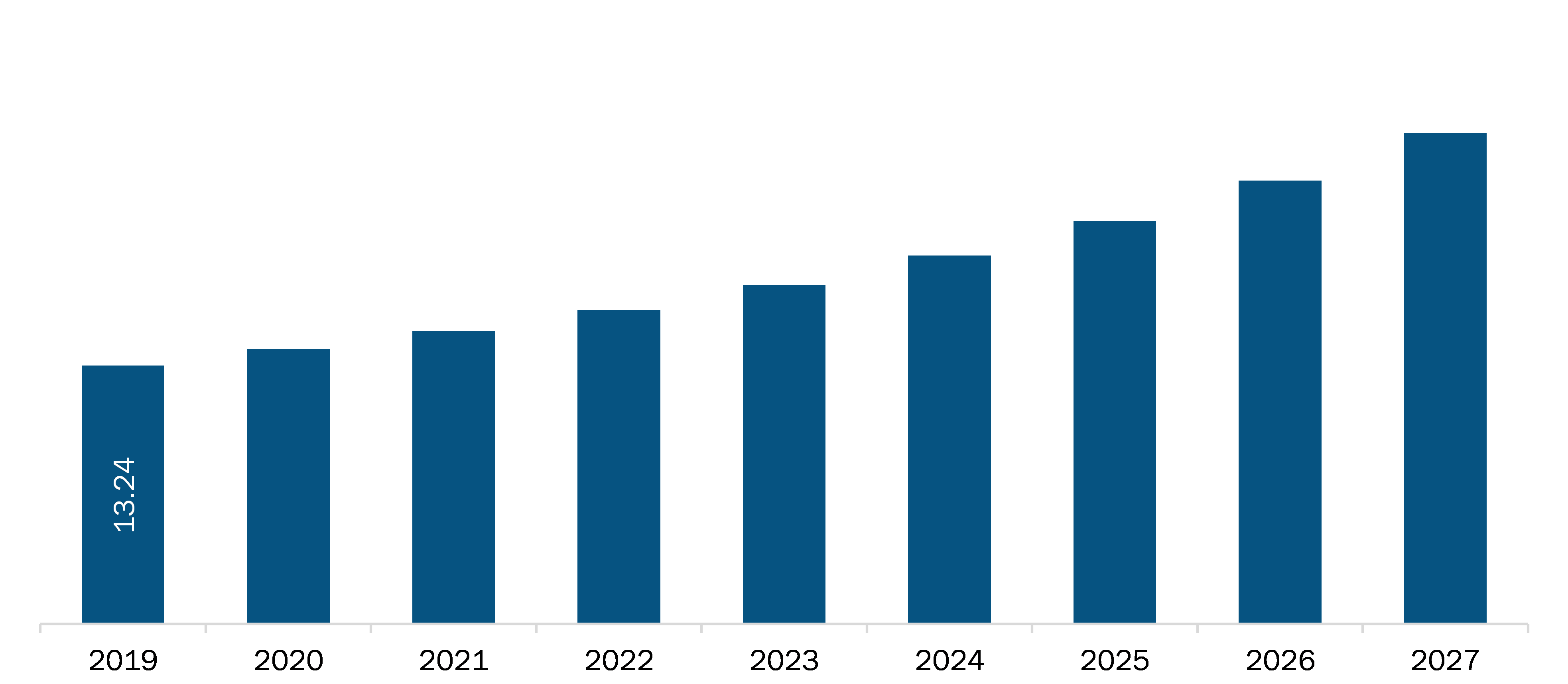 Mexico Typhoid Fever Vaccines Market Revenue and Forecast to 2027 (US$ Mn)