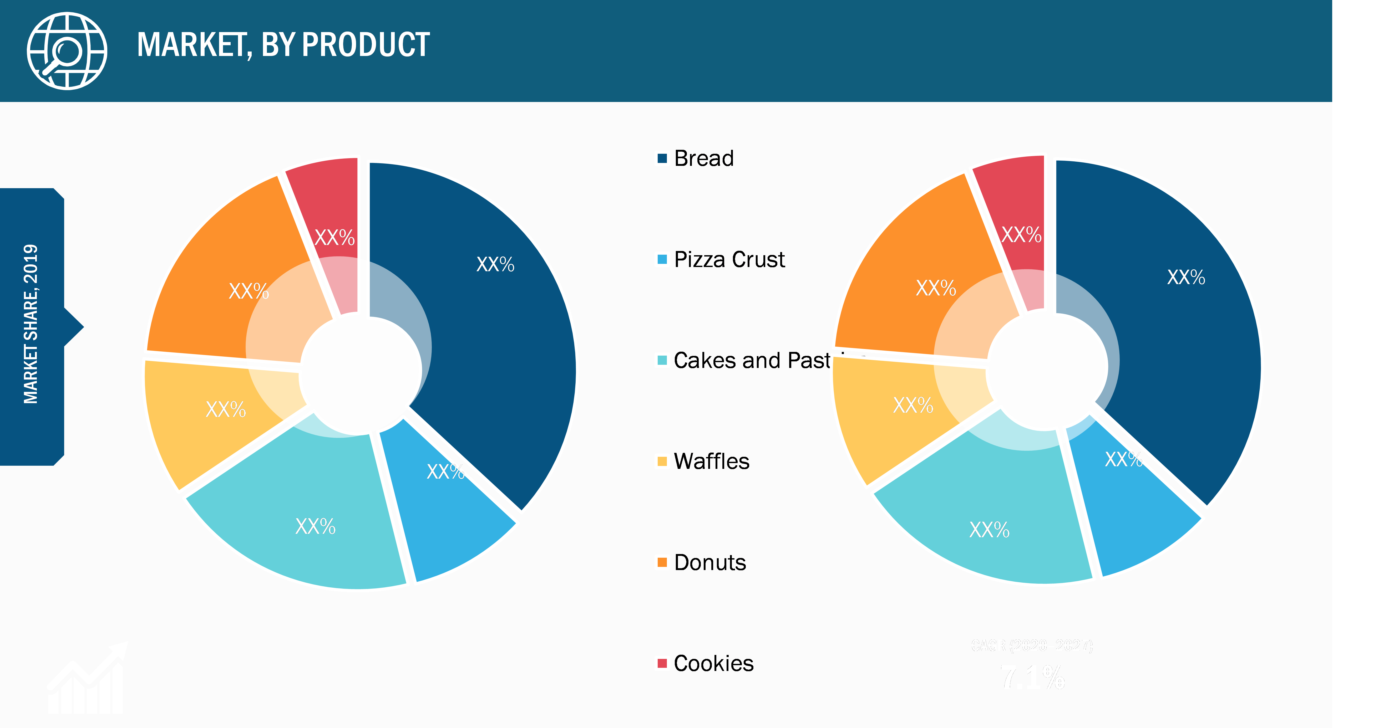 Asia Pacific Frozen Bakery Products Market, by Product – 2019 and 2027