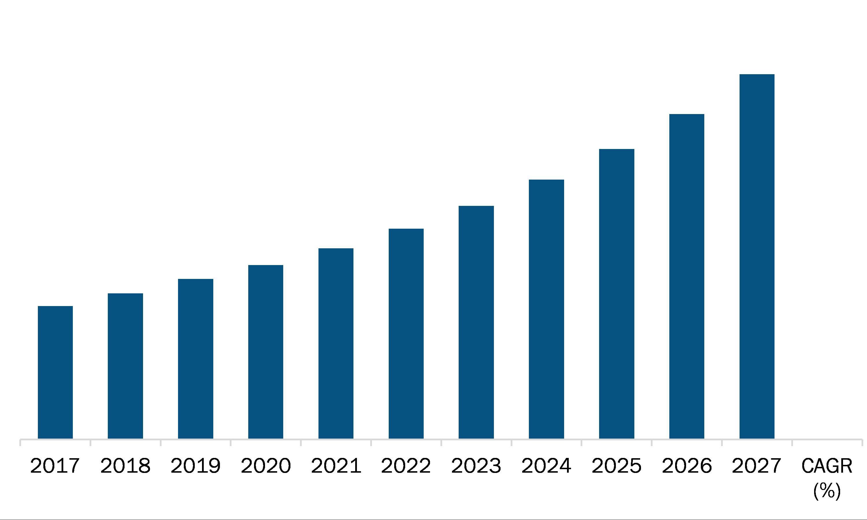 APAC Organic fertilizers Market Revenue and Forecast to 2027 (US$ Million)