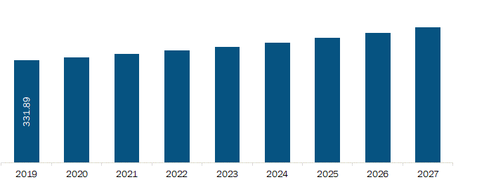 South and Central America Blood Collection Devices Market Revenue and Forecast to 2027 (US$ Mn)