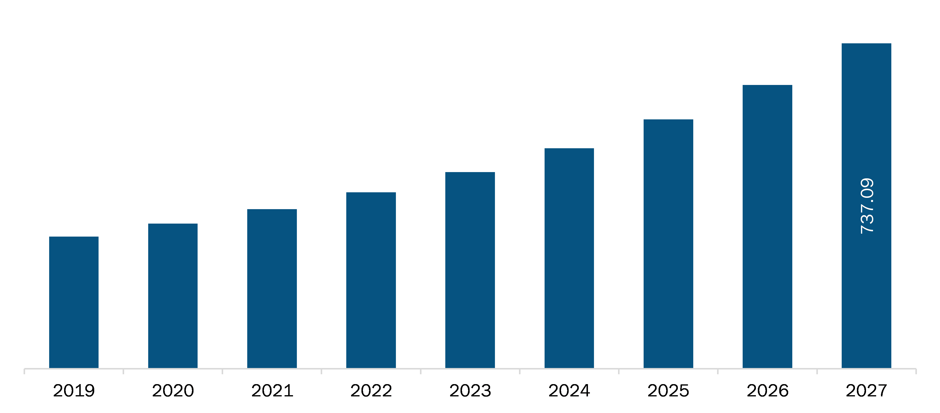India Neuromodulation Market Revenue and Forecast to 2027 (US$ Million)