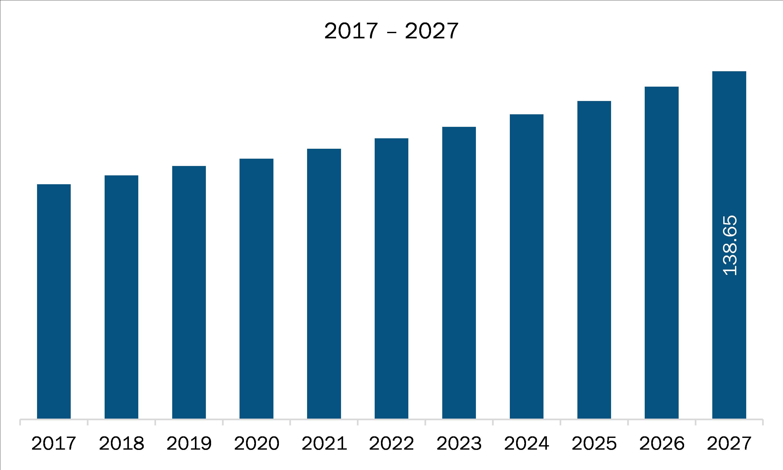 SAM Bulk molding compound Market Revenue and Forecast to 2027 (US$ Mn)