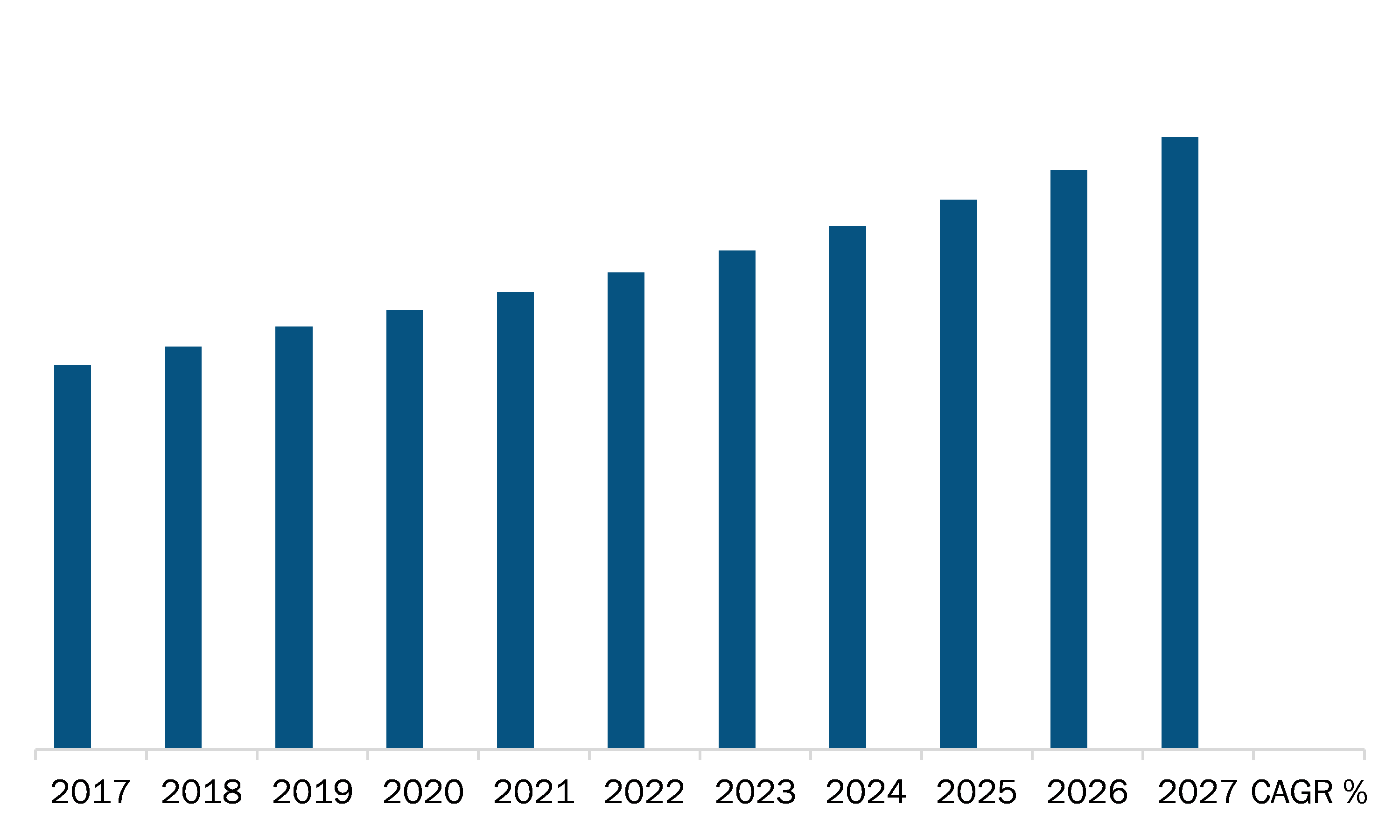 North America Ceramic Injection Molding Market Revenue and Forecast to 2027 (US$ Million)