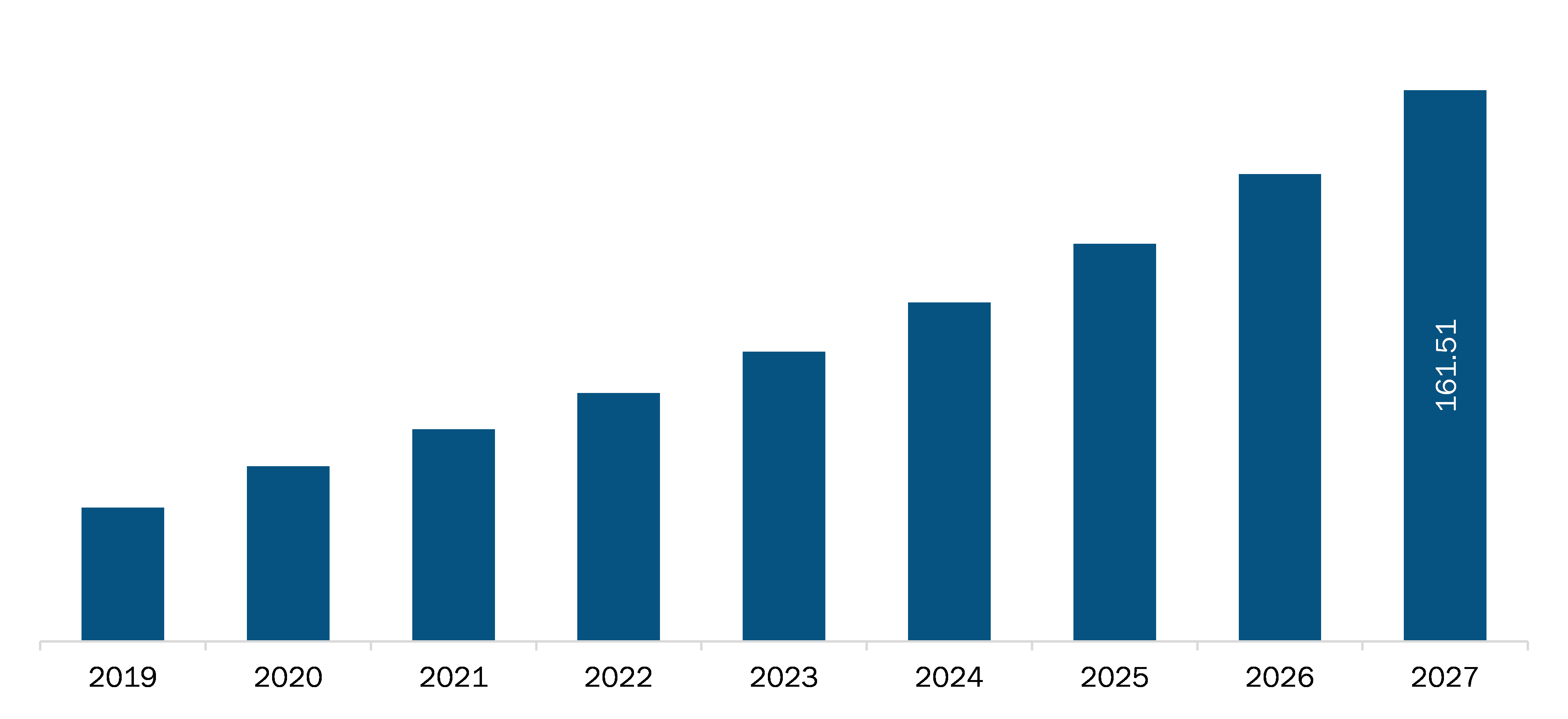 UK Teledentistry Market Revenue and Forecasts to 2027 (US$ MN)