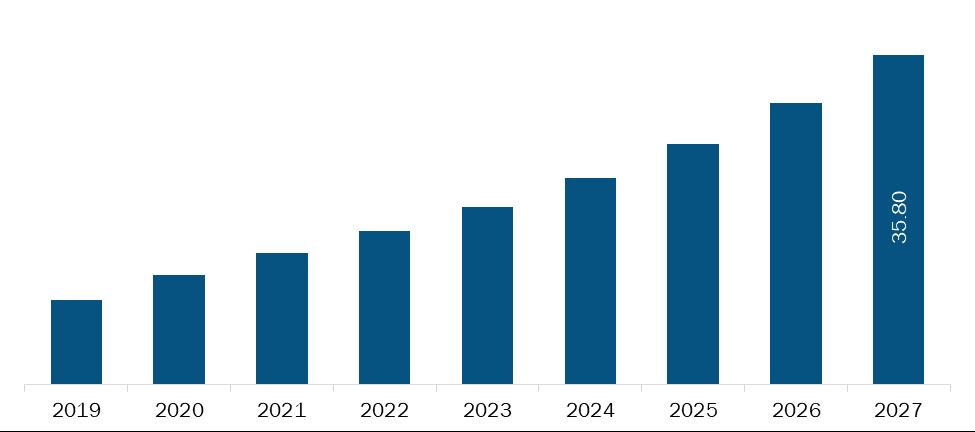 Saudi Arabia Teledentistry Market Revenue and Forecasts to 2027 (US$ MN)