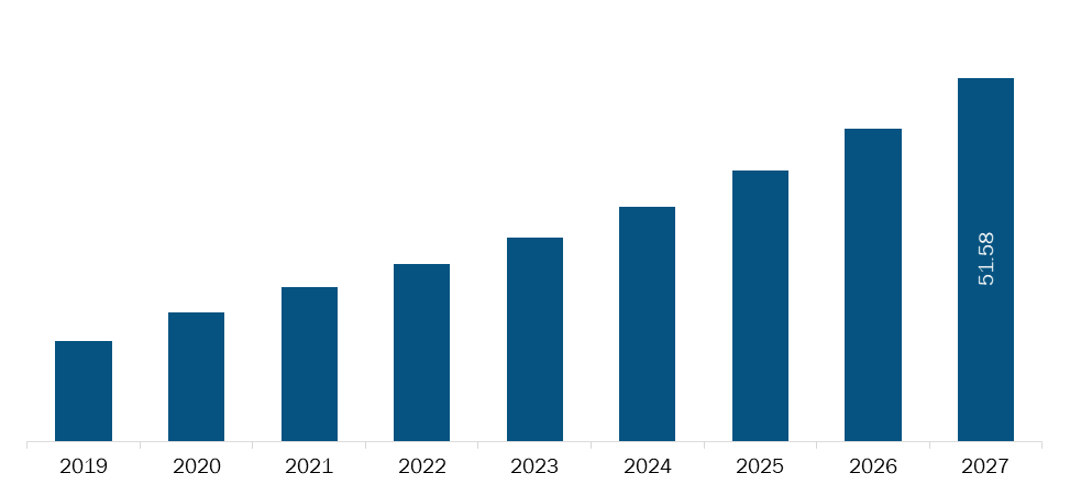 Brazil Teledentistry Market Revenue and Forecasts to 2027 (US$ MN)