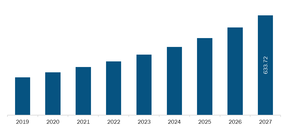 India Implantable Sensors Market Revenue and Forecasts to 2027 (US$ MN)