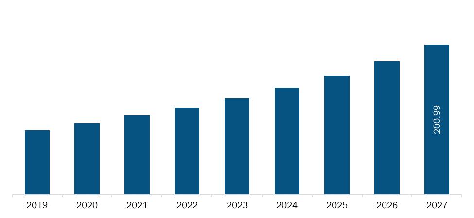 Saudi Arabia Implantable Sensors Market Revenue and Forecasts to 2027 (US$ MN)