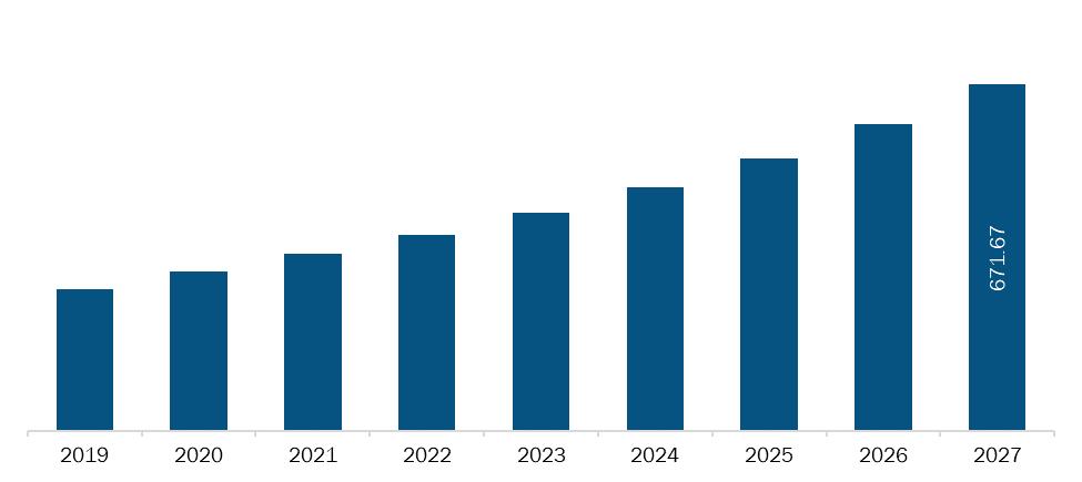 United Kingdom Implantable Sensors Market Revenue and Forecasts to 2027 (US$ MN)