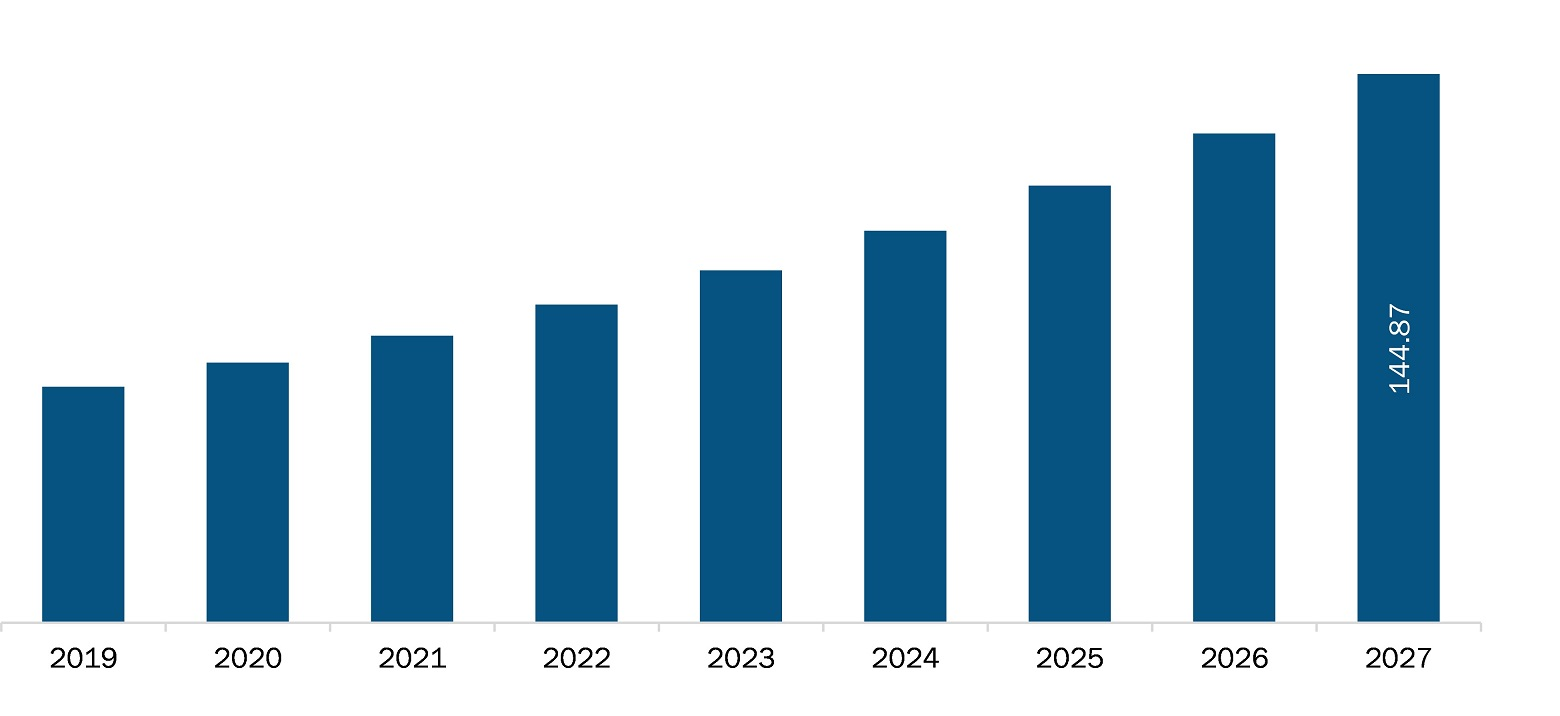 Europe miRNA sequencing and assay market