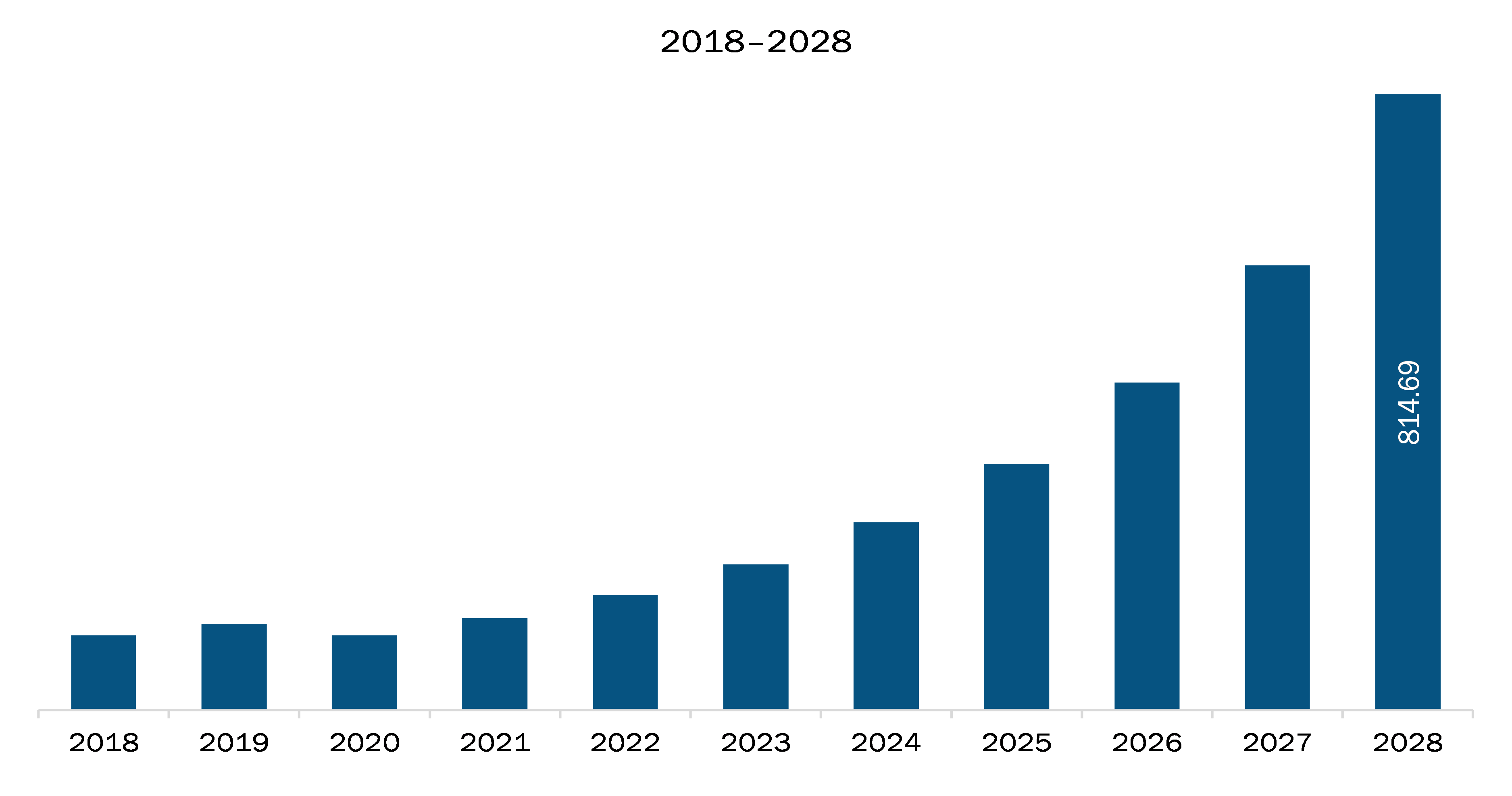 APAC connected gym equipment market