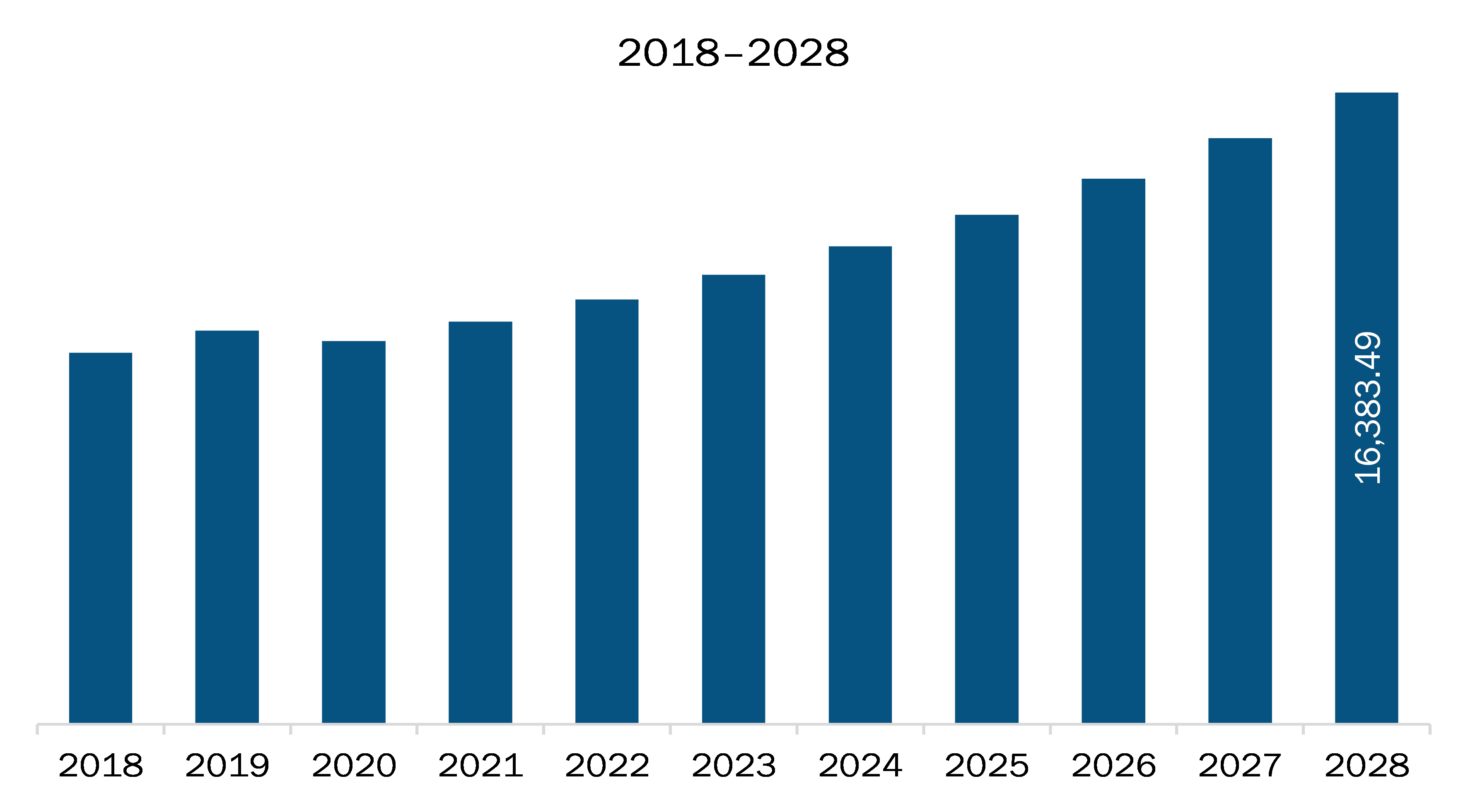 Europe helicopters market
