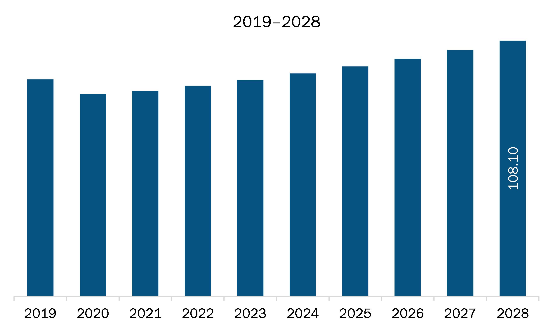 MEA current sampling resistance market