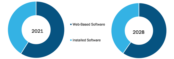 North America Medical Scheduling Software Market, by Software – 2021 and 2028