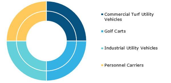 Global Low Speed Vehicle Market, by Type – 2019 & 2027