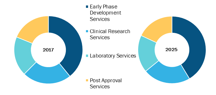 Contract research organization in Healthcare Market, by Type – 2017 and 2025