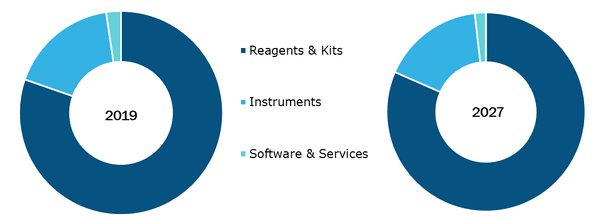 Global In-Vitro Diagnostics Market, by Products and Services – 2019 & 2027