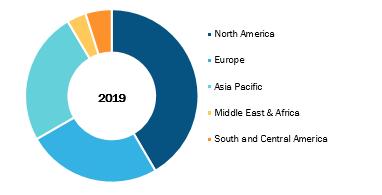 Global In-Vitro Diagnostics Market, by Region, 2019 (%)