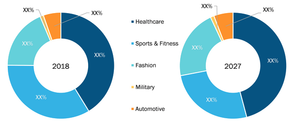 Rest of Asia Pacific Smart Textile Market by Industry Vertical