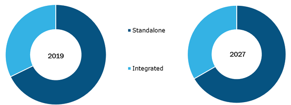 Global Practice management systems market, by Products– 2019 & 2027