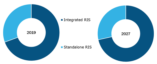 Radiology Information Systems Market, by Product – 2019 and 2027