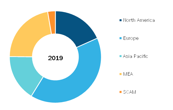 Global Neurovascular Devices Market, By Regions, 2018 (%)