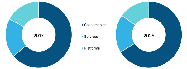 Next Generation Sequencing Market, by Product – 2017 and 2025