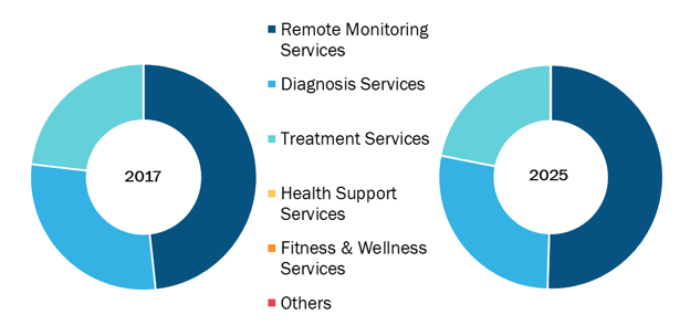 mHealth Market, by Service – 2017 and 2025