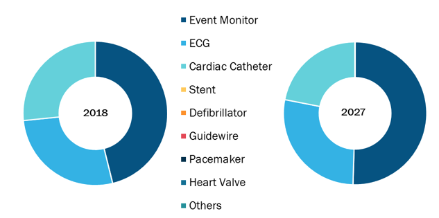Global Cardiovascular Devices Market, by Device – 2018 and 2027