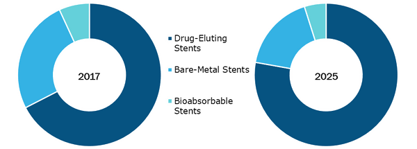 Coronary Stents Market, by Type