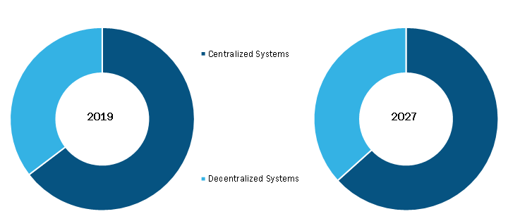 Automated Dispensing Systems Market, by Operation– 2019and 2027