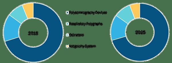 Sleep Apnea Devices Market, by Diagnostic Devices